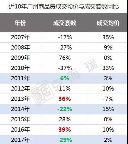真正楼市寒冬在2018!10年数据告诉你广州未来房价趋势!