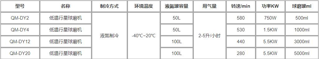 低温行星式球磨机QM-DY2