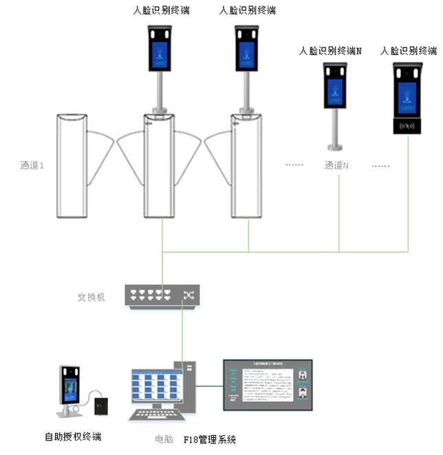 工厂人脸识别管理系统软硬件