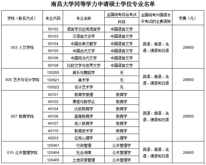 南昌大学在职研究生招生简章