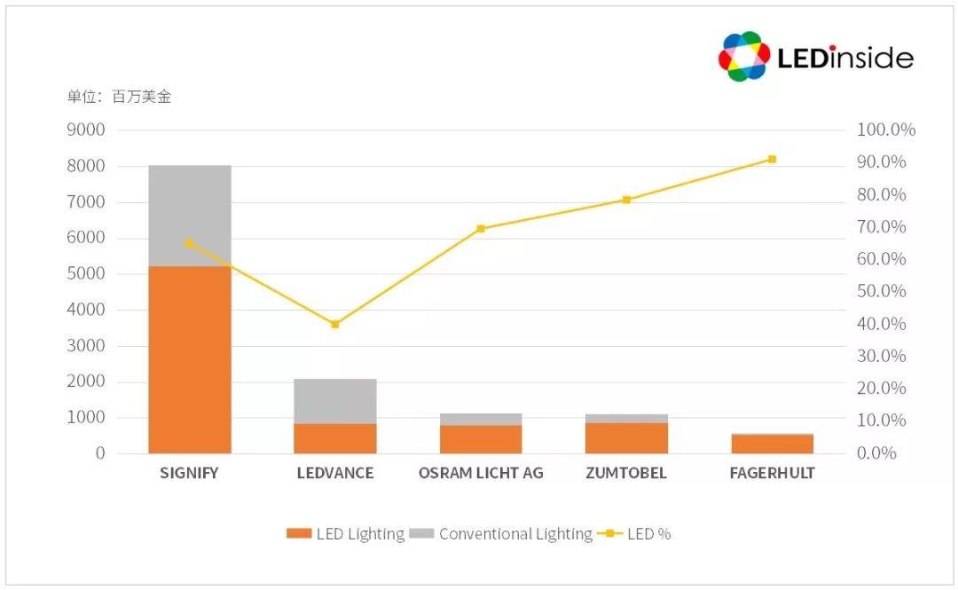 欧洲照明市场分析及领先厂商介绍