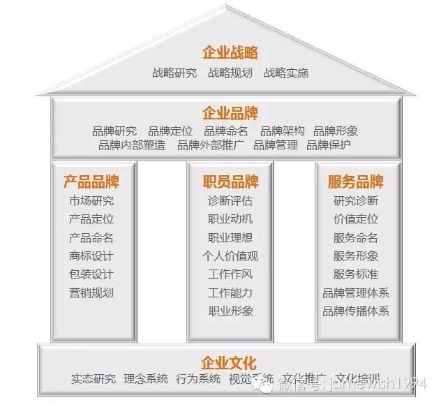 北京杰威品牌营销顾问有限公司诚聘英才