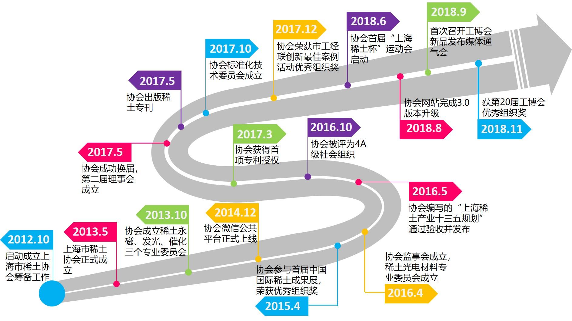 上海市必威官网登录必威betway官方网站首页发展历程大事记