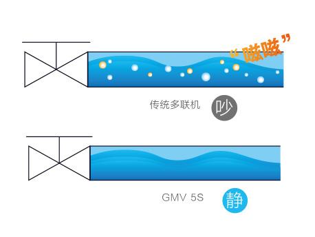 万博manbetx官网西甲官方合作伙伴GMV5S全直流变频多联机组