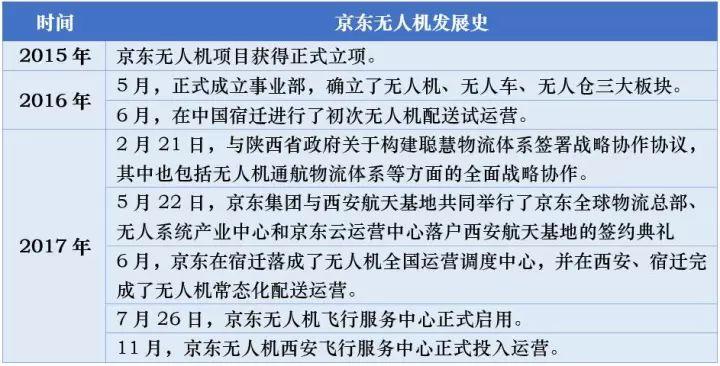 刘强东:京东要在四川兴建185个无人机机场!
