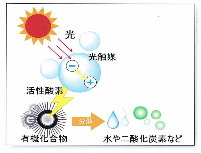 光触媒除甲醛原理