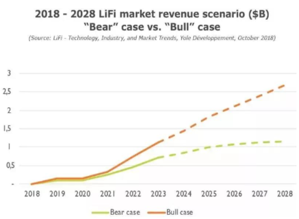 LiFi technology, industry and market trend analysis