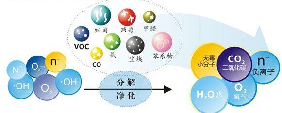 光触媒功效的持续性和经济性