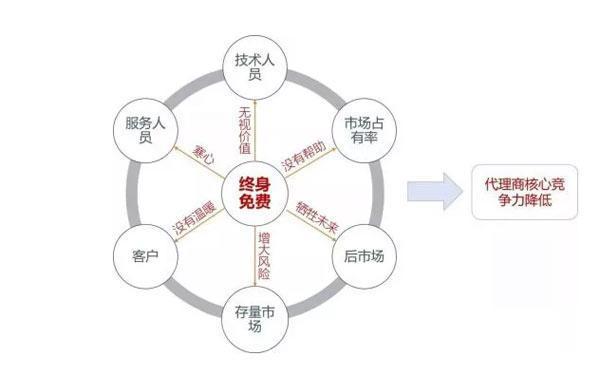 """叶京生:哪些原因导致了中国工程机械后市场的""""死结"""""""