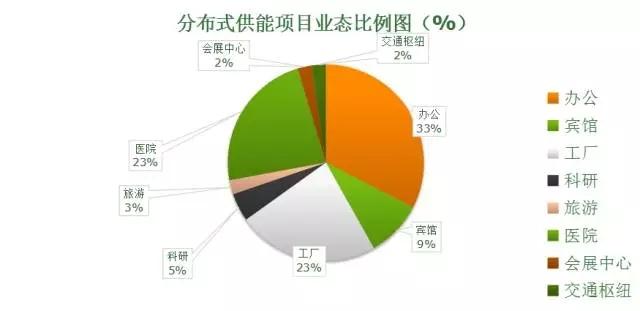 上海天然气分布式能源发展、项目概况及经验分享