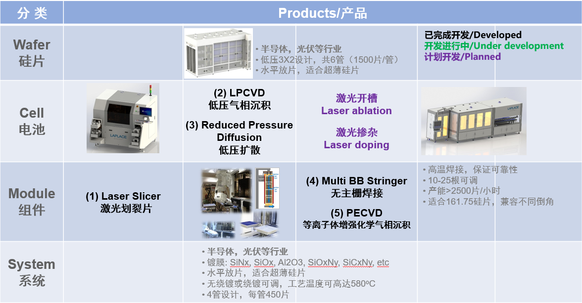 高良率低维护PERC电池技术方案