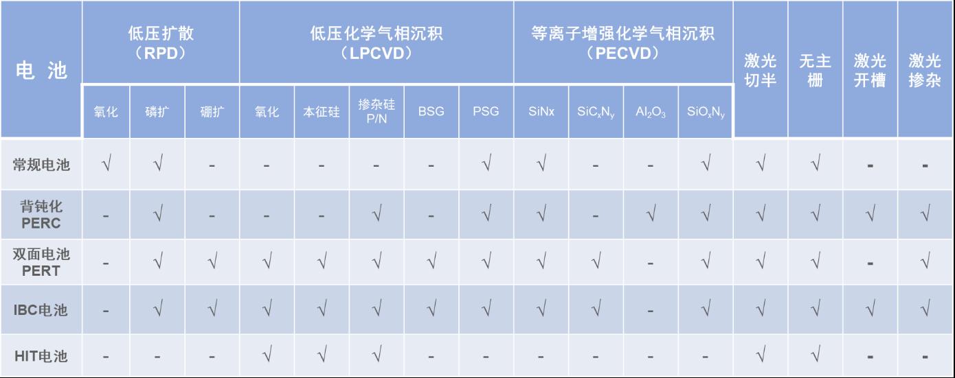 高效N型双面电池组件技术方案