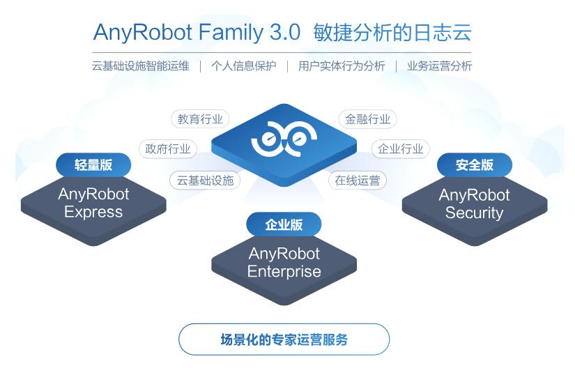 AnyRobot Family 3.0