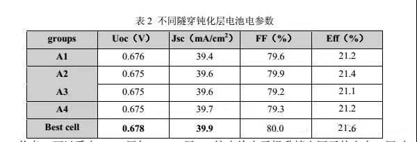 21.5%以上效率 Panda-TOPCon 双面电池技术研究