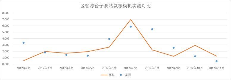 天津市独流减河环境容量咨询服务