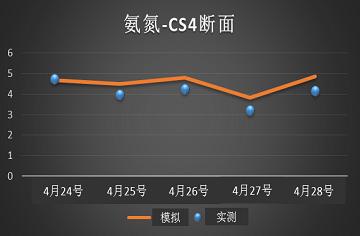 北京通州北运河水动力乐天堂fun88模型验证