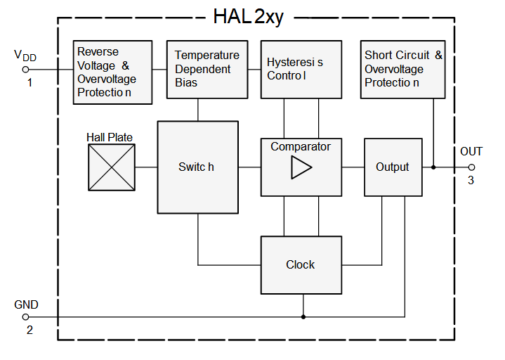 HAL202