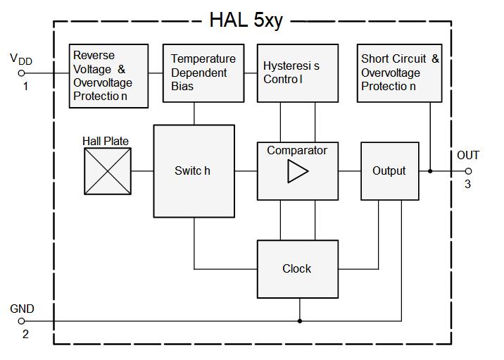 HAL502
