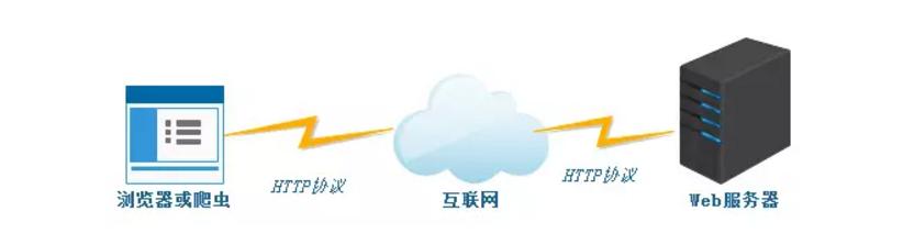 一文看懂Web服務器、應用服務器、Web容器、反向代理服務器
