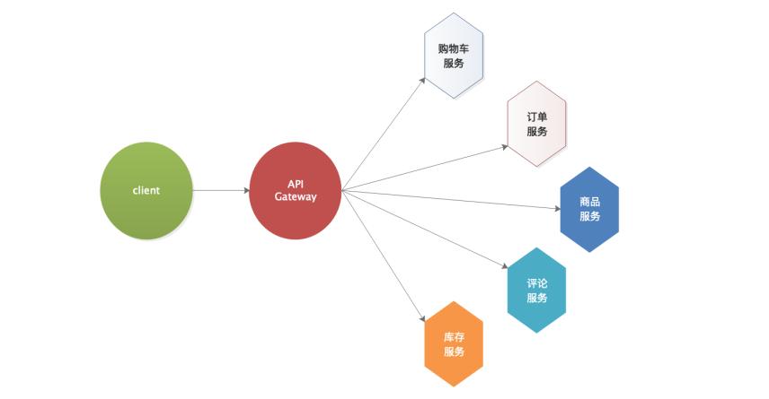微服務五種開源API網關實現組件對比