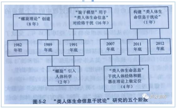 """【竞技宝官网下载苹果版医学的基本概念】""""类人体生命信息干扰论""""研究的第五个阶段"""