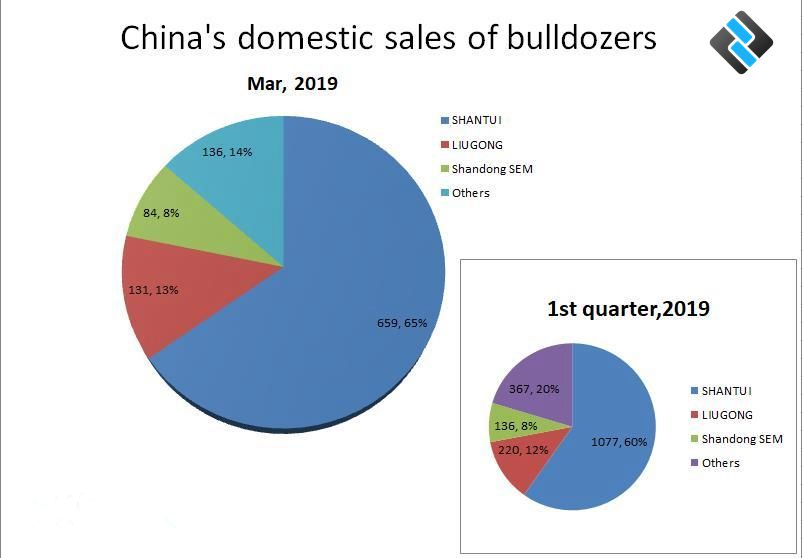 China's domestic sales of bulldozers in Mar, 2019