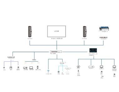 智慧交通指揮中心網絡化系統圖
