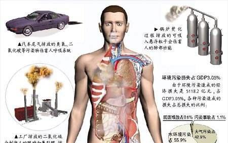空气污染易导致哪些肺部疾病,预防肺病的3个小常识