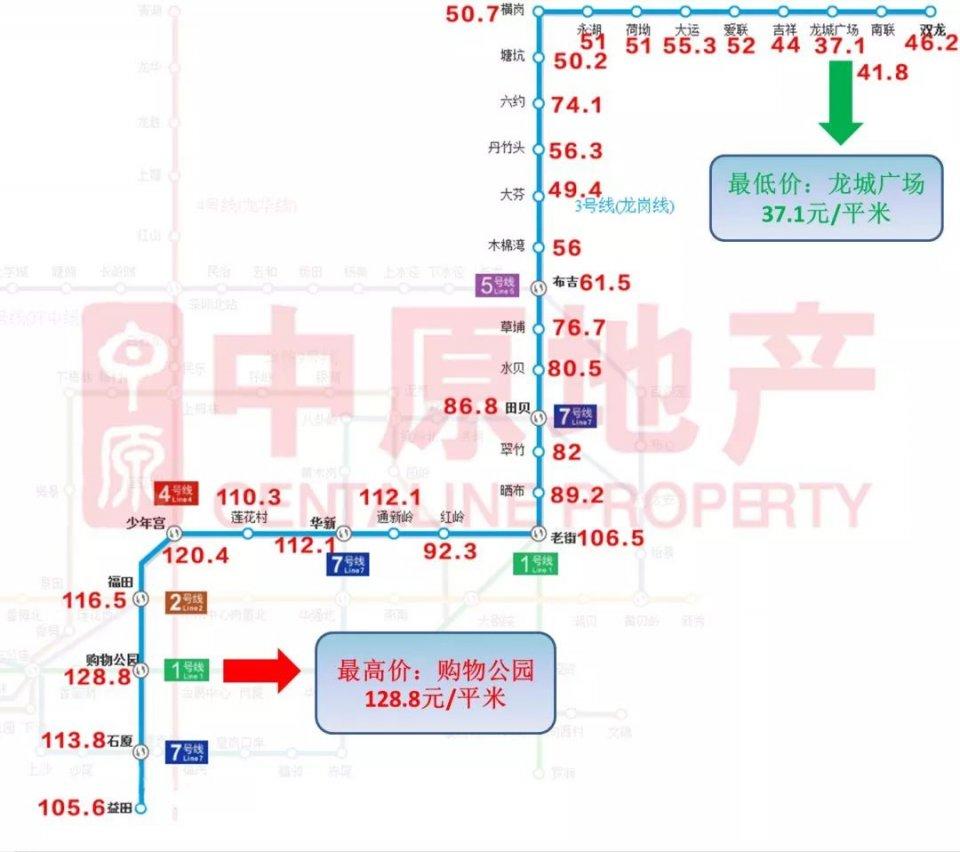 深圳房租涨了吗?1、2、3、7号地铁线最新租金地图