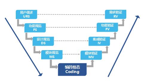 计算机系统验证CSV