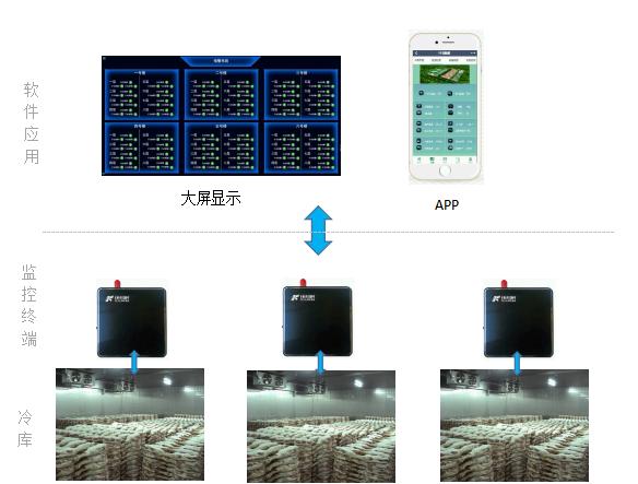 智能冷库物联网管控系统