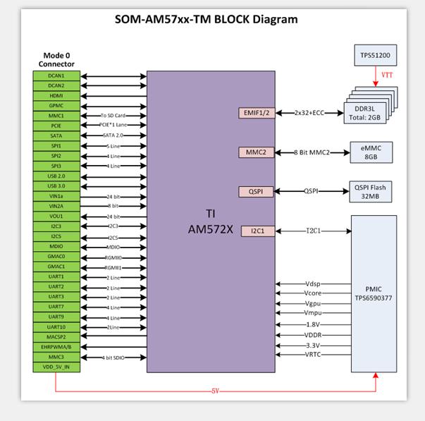 SOM-AM5728