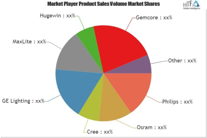 LED Indoor Lighting Market to Set Prodigious Growth from 2018 to 2025 key players Philips, Osram……