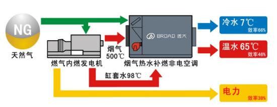 工业冷热电解决方案