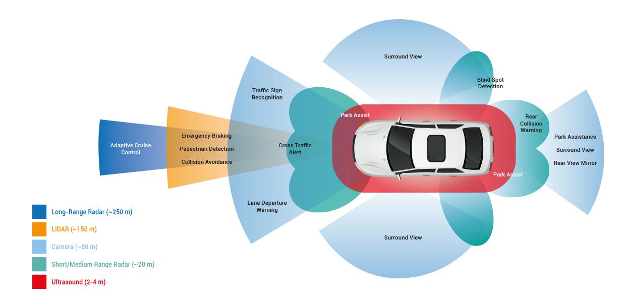 """最强辅助:SPEOS助力自动驾驶——眼""""光""""六路"""