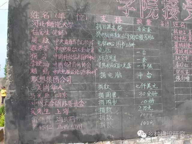 邱建生:晏阳初乡村建设学院筹办日记(2003年)
