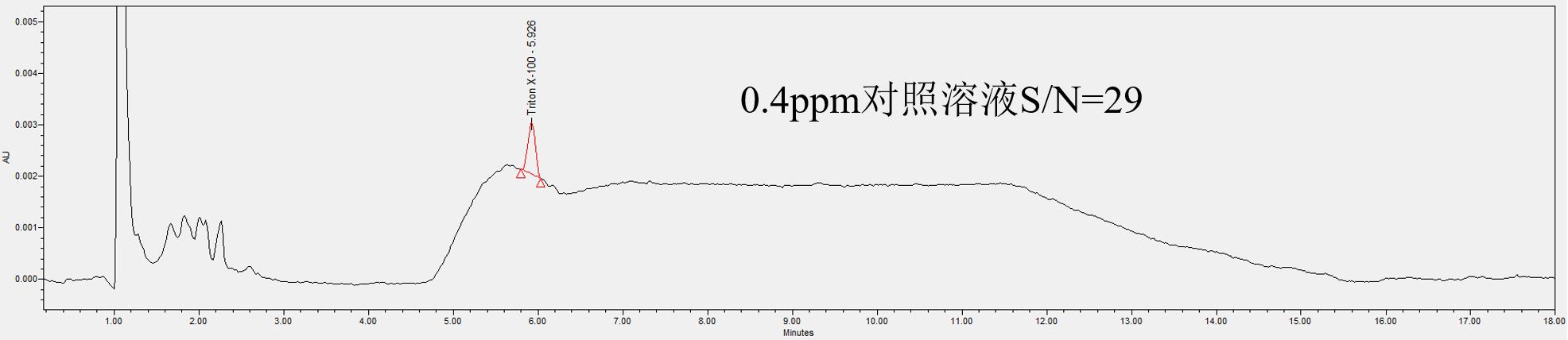 熙华药业联合岛津(上海)实验器材有限公司推出Triton X-100的高灵敏度检测方法