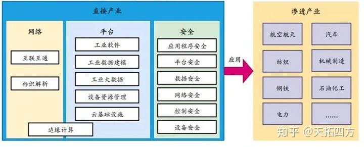 工业互联网赋能3大产业,19个行业受益