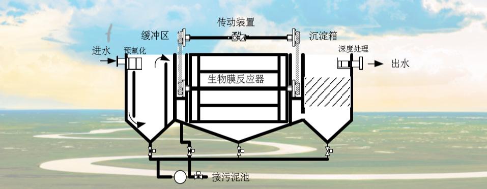 核心技术—智能一体化污水处理