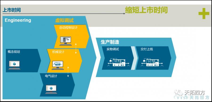 西门子虚拟调试技术应用,助推企业新产品加速上市