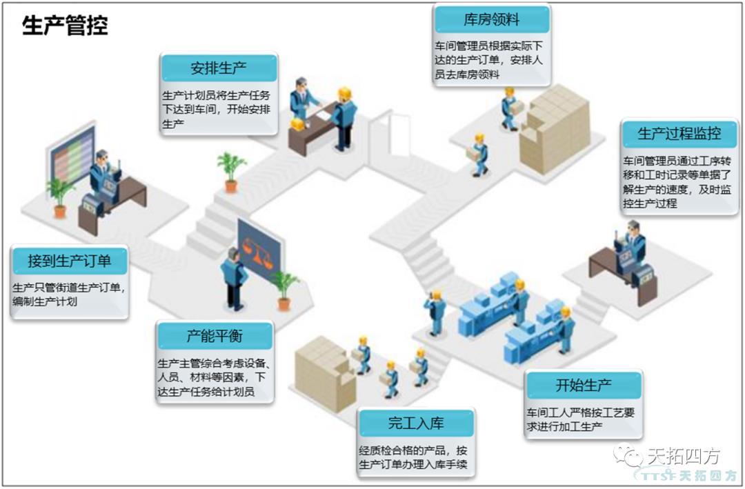 一文读懂,如何解决企业设备利用与生产运营难题?