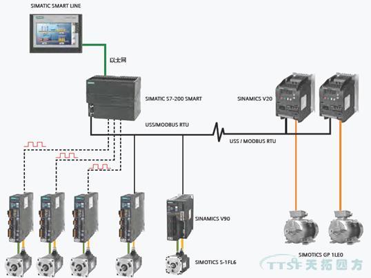 SIMATIC S7-200 SMART综述