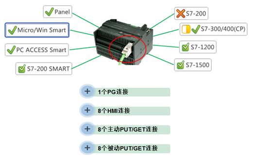 SIMATIC S7-200 SMART 网络通信