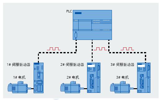 S7-200 SMART运动控制