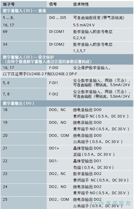 CU240E-2系列