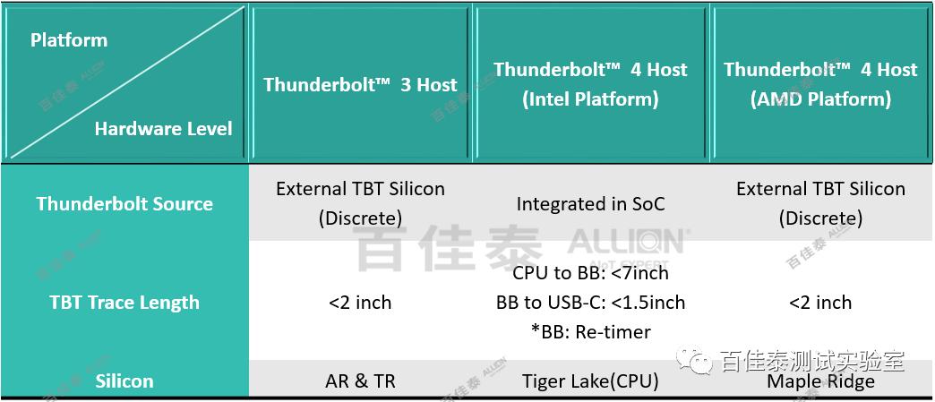 Thunderbolt? 4 技術分享