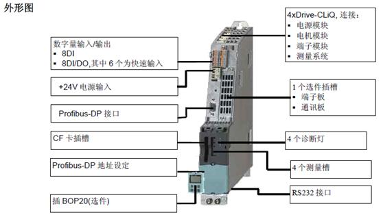 CU310-2控制单元