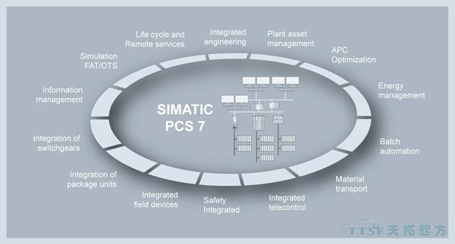 PCS7过程控制系统概述