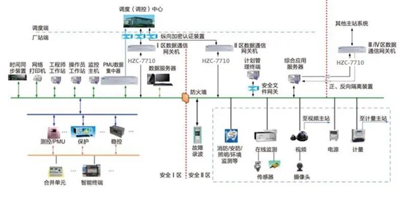 基于买球赛用什么app处理器的国产化数据通信网关机平台 助力电网安全可靠