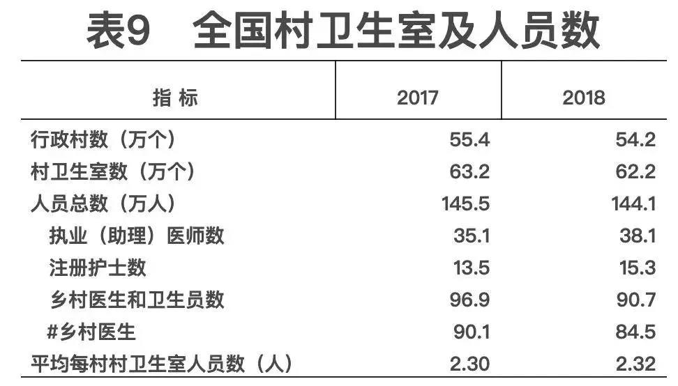 2018年我國衛生健康事業發展統計公報出爐,信息量很大?。▽ёx+全文)